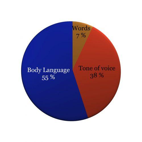 body language 55-38-7